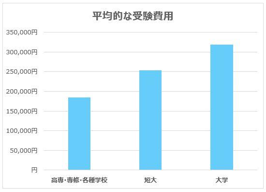 専門学校と短大と大学受験費用平均のグラフ