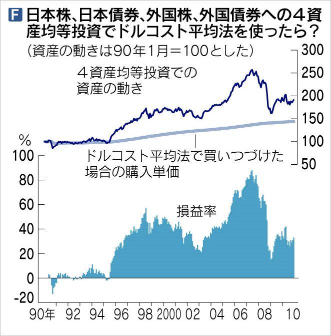 「90年以降、日本株、日本債券、外国株、外国債券の4資産に均等投資した場合の損益」