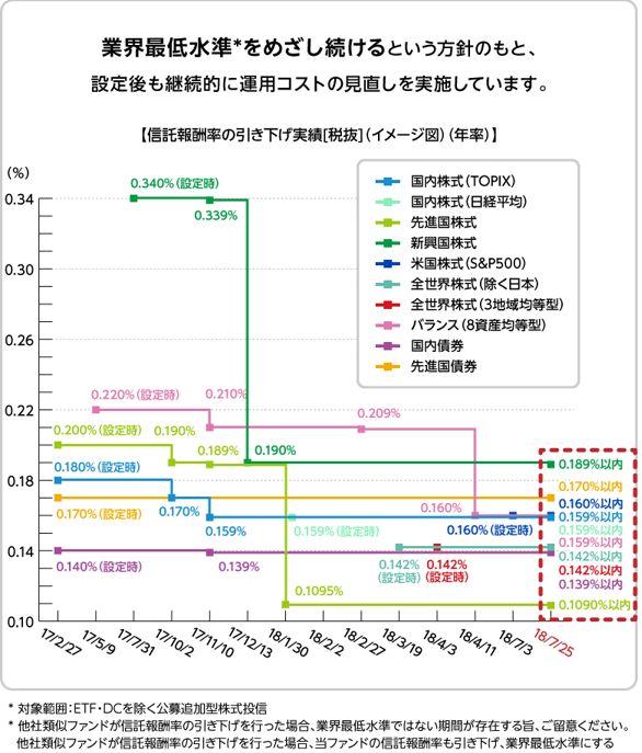 eMAXIS Slimの手数料引き下げグラフ