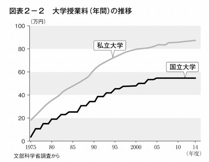 大学の授業料値上がりグラフ