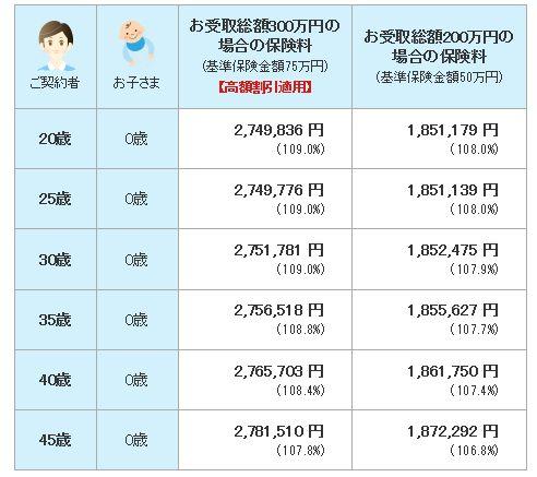 明治安田生命の学資保険の高額割引