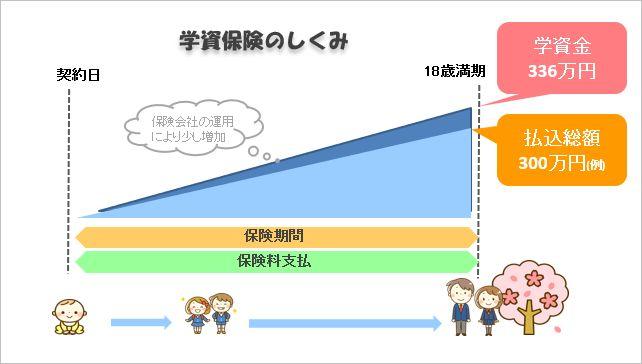学資保険イメージ図