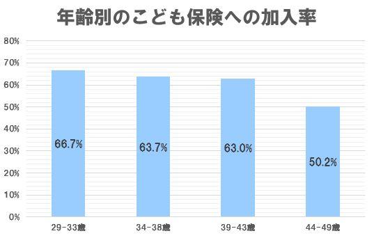 学資保険の加入率グラフ