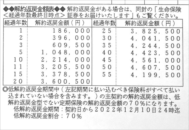 三井住友あいおい生命の低解約返戻金型定期保険の返戻率