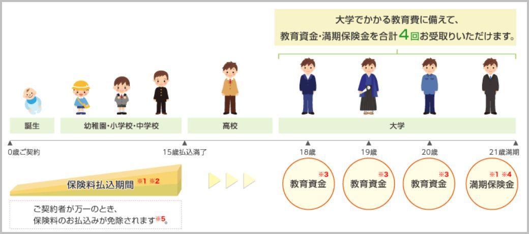 明治安田生命の学資保険