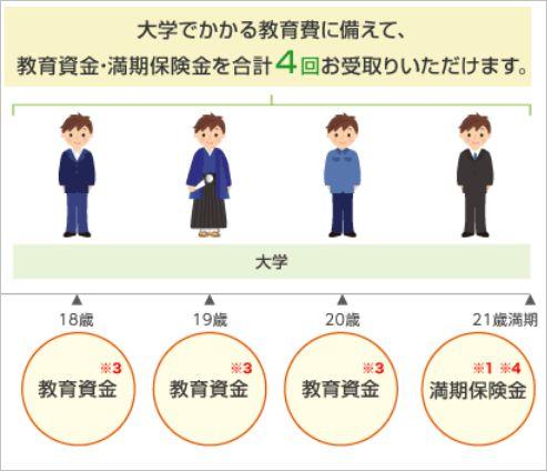 明治安田生命の学資保険受け取り4回