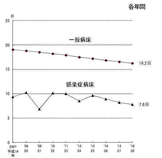 入院期間の統計グラフ