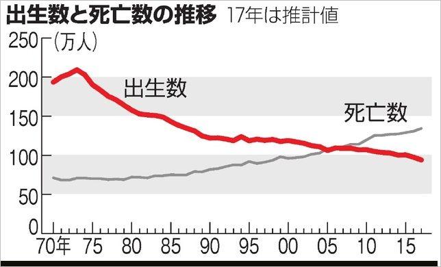 年間出生数のグラフ