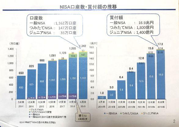 金融庁資料 ジュニアNISAとNISA等の口座数と買い付け額統計