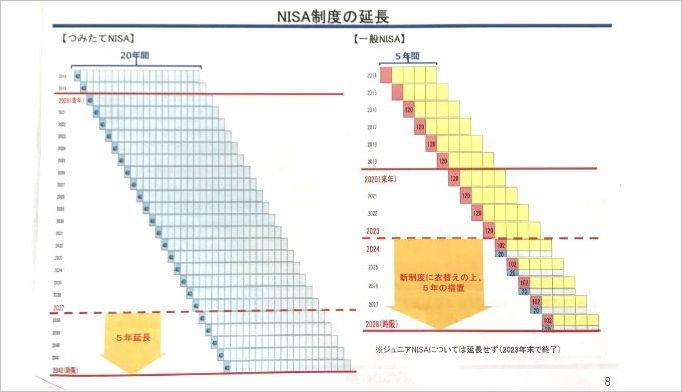 一般NISAとつみたてNISAの延長