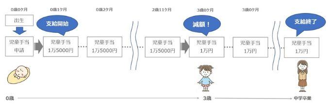 児童手当は3歳から1万円に減額され、中3の3月でうちきられる