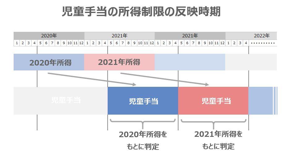 児童手当の所得制限の反映時期_翌年5月から減額される